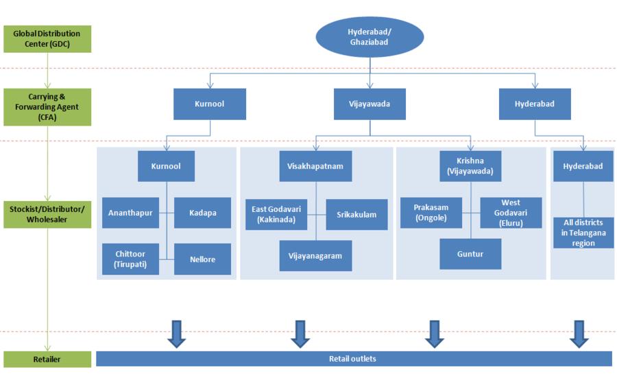 Business plan template stockist