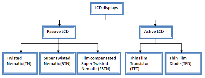 Types Of Exhibition Displays : Lcd technologies dolcerawiki