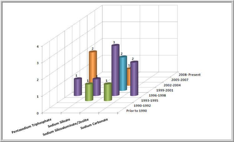 unilever case study analysis