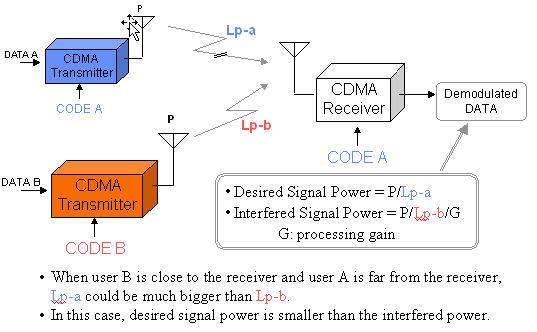 CDMA Basics - DolceraWiki