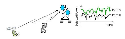 Thesis cdma system