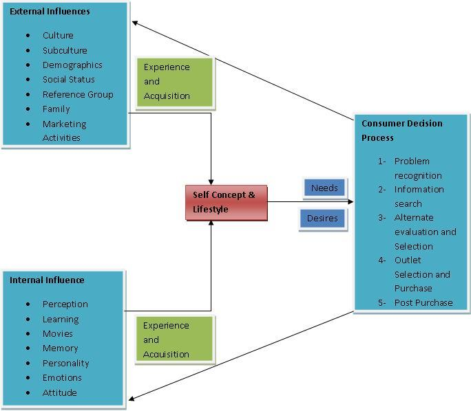 Consumer behavior research paper