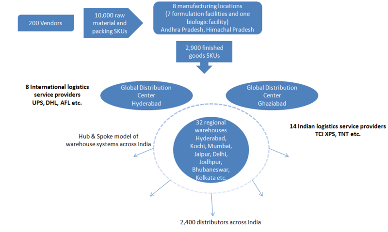 Indian Pharma Industry Distribution Amp Sales Force