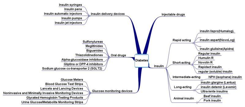 Oral Diabetes Drugs - DolceraWiki