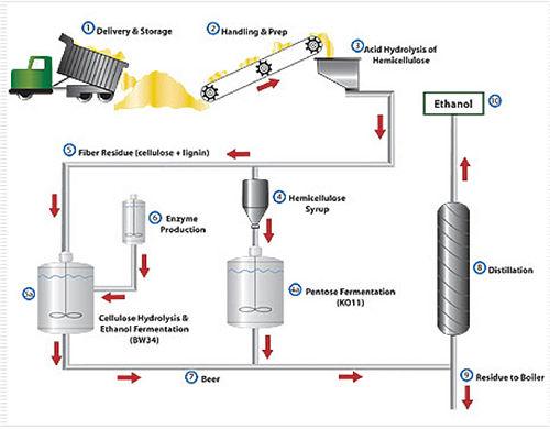 Biofuels Database Sample Wiki Dolcerawiki