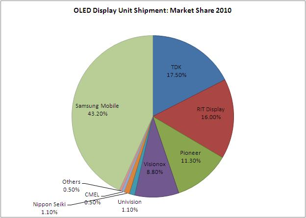 Oled Mobile Phones Market Research And Analysis Report