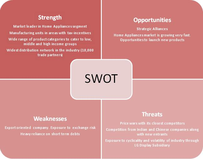 tesco swot china