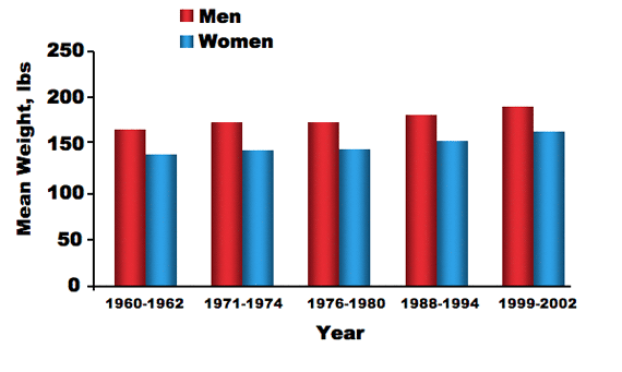 Figure 3. Mean weight for men and women over the last 40 years