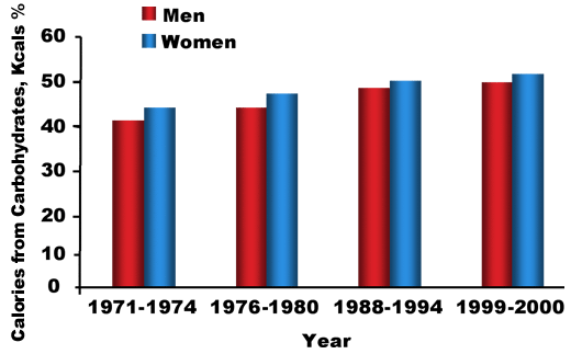 Figure 5. Percentage of caloric intake from carbohydrates from 1971-2000