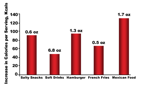 Figure 6. Increase in portion size from 1977-1996