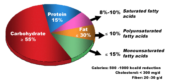 Figure 7. Nutrient content of a weight-reducing diet