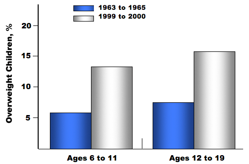 Figure 2. Prevalence of pediatric obesity