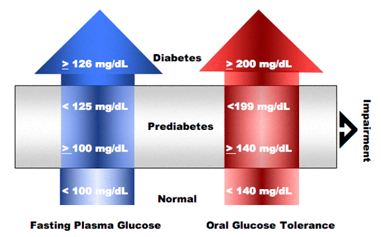 Figure 5. Progression to diabetes