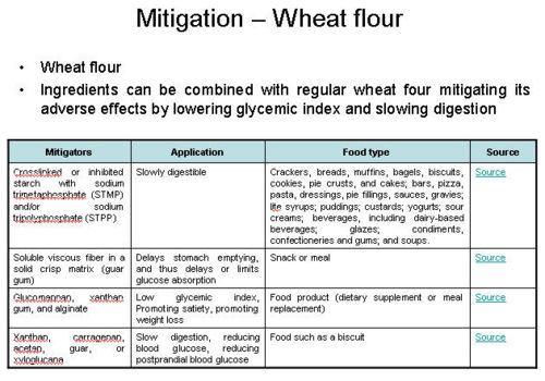 Mitigation–Wheat flour.jpeg