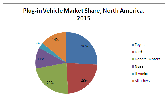 Electric Vehicles Market Dolcerawiki