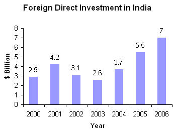 foreign direct investment opportunities in india Issn: 33 introduction automobile industry of india foreign direct investment in the automotive industries, employment opportunities and.