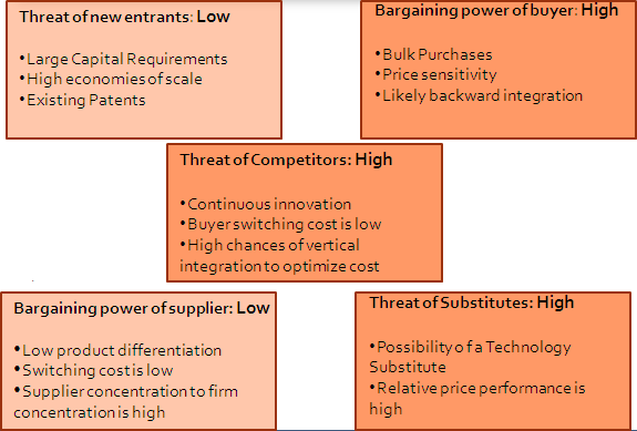 "porters five forces sensor industry ""porter five forces analysis is a framework for industry analysis and business strategy development formed by michael e porter of harvard business school in 1979 it draws upon industrial to derive five forces that determine the competitive intensity and therefore attractiveness of a market."