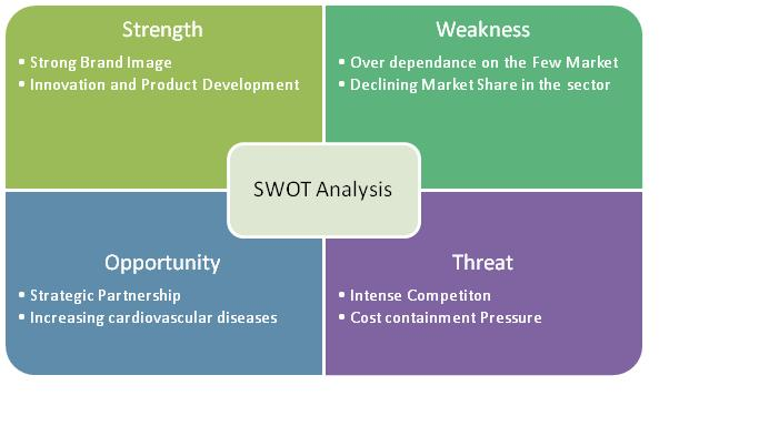 united healthcare group swot analysis