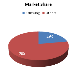 Samsung TV mkt share.jpg
