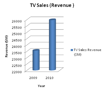 Samsung TV revenue.jpg