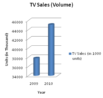 Samsung TV sales.jpg