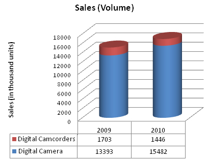 Samsung camera sales.jpg