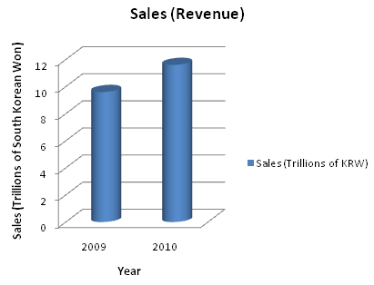 Samsung digital sales.jpg
