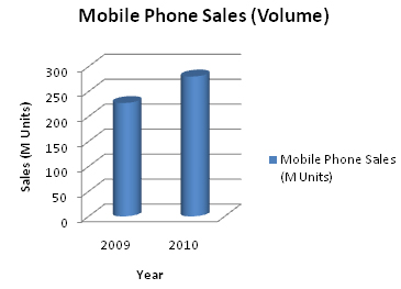 Samsung mobile phone sales.jpg