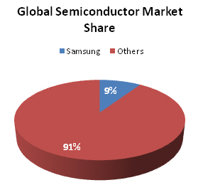 Samsung semiconductor mkt share.jpg