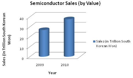 Samsung semiconductor sales.jpg