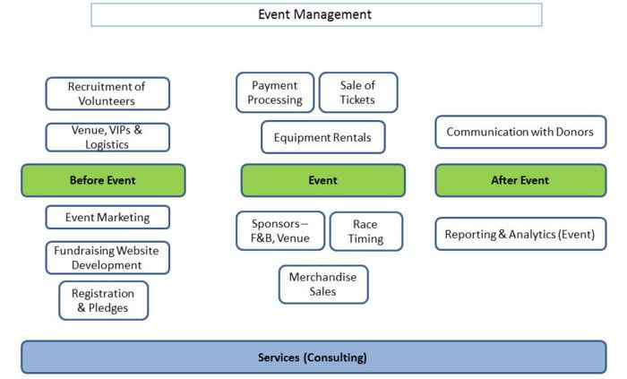 Nonprofit Event Management Business Models Dolcerawiki