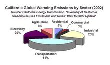 Global warming emissions by sector