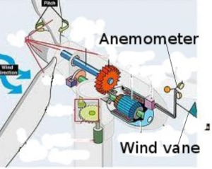 Fig 14 Anemometer & Wind vane