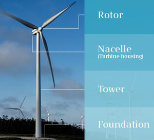 different types and parts of a horizontal axis wind turbines dolcerawiki diagram of renewable energy sources diagram of renewable energy sources