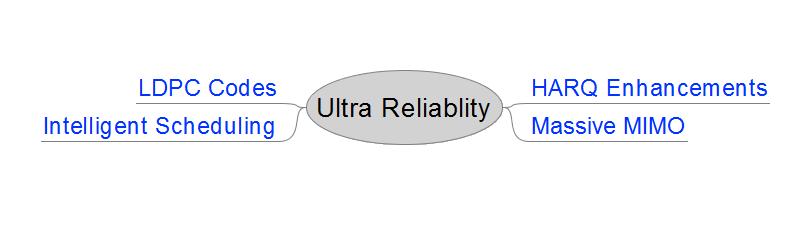 Ultra reliability
