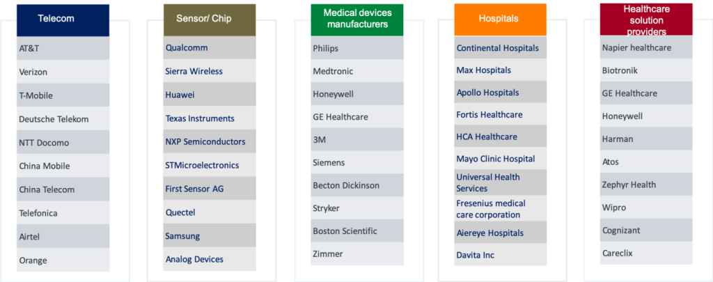 5G healthcare valuechain