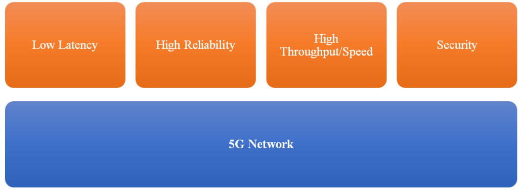 5G netwok requirements
