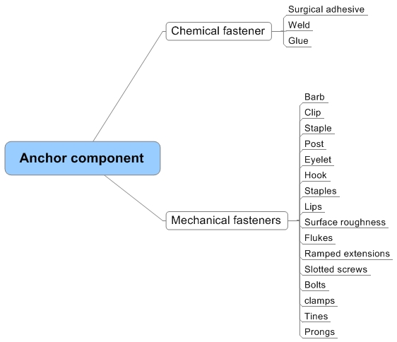 Anchor component.jpeg