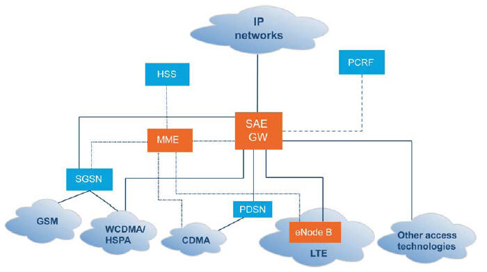 Lte dolcerawiki for Architecture lte