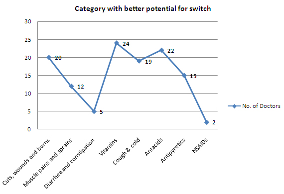 Category with better potential for switch - india.jpg