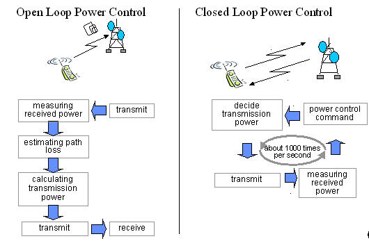 power control in cdma thesis