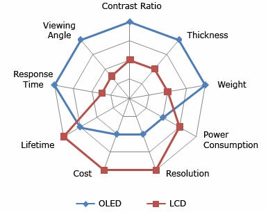 Cluster analysis for tft lcd display mobile phones dolcerawiki a comparison of lcd and oled technologies ccuart Image collections