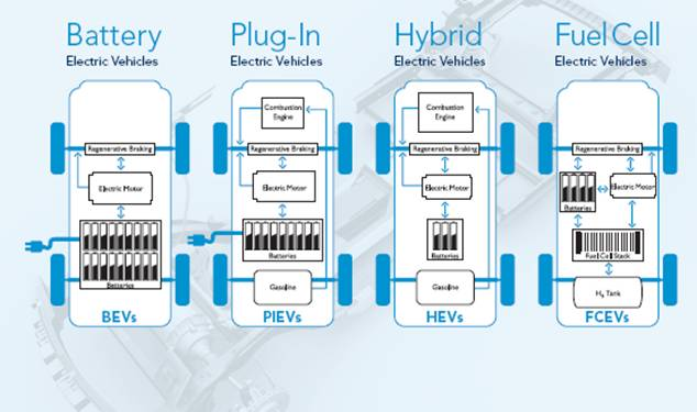 A market study on hybrid vehicles and the concept of v2g dolcerawiki define ev technology and markets ccuart Choice Image