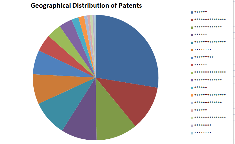 File:Geographical distribution of patents templ.png