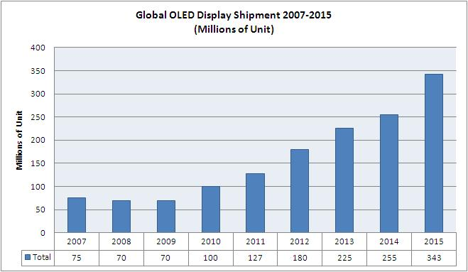 File:Global OLED Volume.JPG