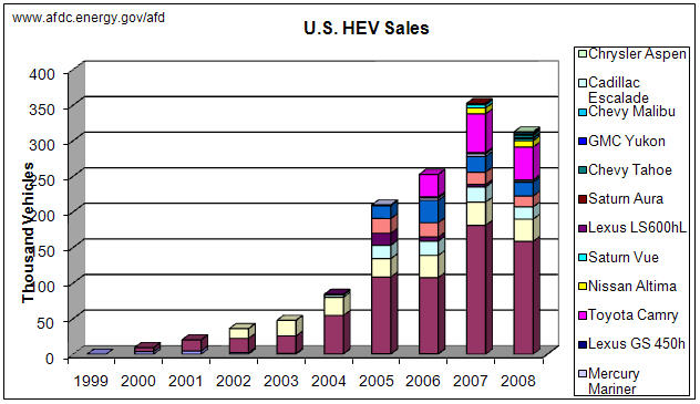 File:Historic Hev Sales jpg - DolceraWiki