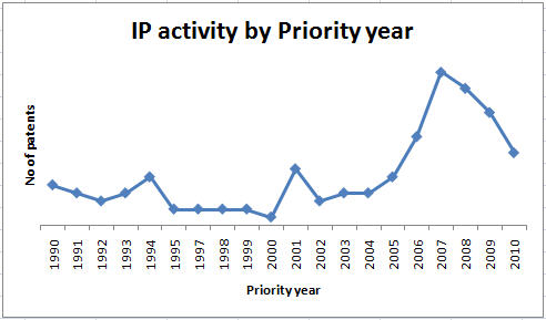 File:IP activity prio year.jpg