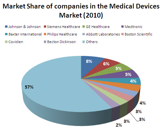 global medical device packaging market 2014 2018 Medical device reprocessing market insights 2018  of the pharmaceutical packaging equipment market in  global medical device reprocessing market.
