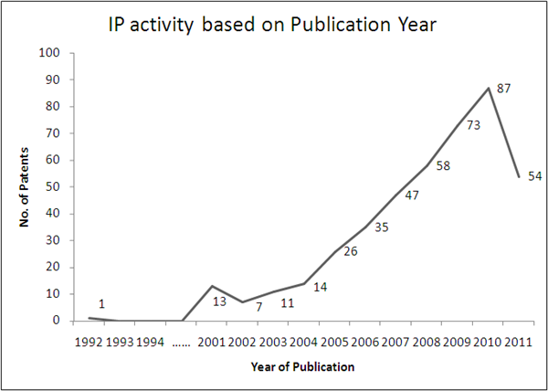 File:Nanoemulsions IP Activity Year Wise.png
