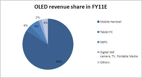 File:OLED app revenue.jpg